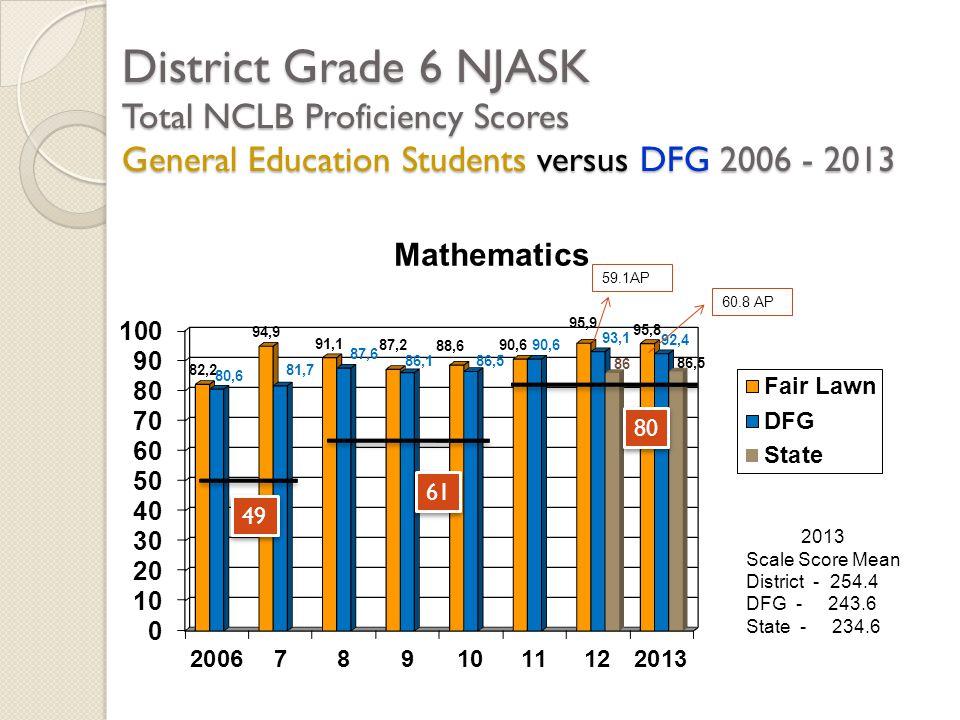 District Grade 6 NJASK Total NCLB Proficiency Scores General Education Students versus DFG 2006 - 2013 2013 Scale Score Mean District - 254.4 DFG - 24