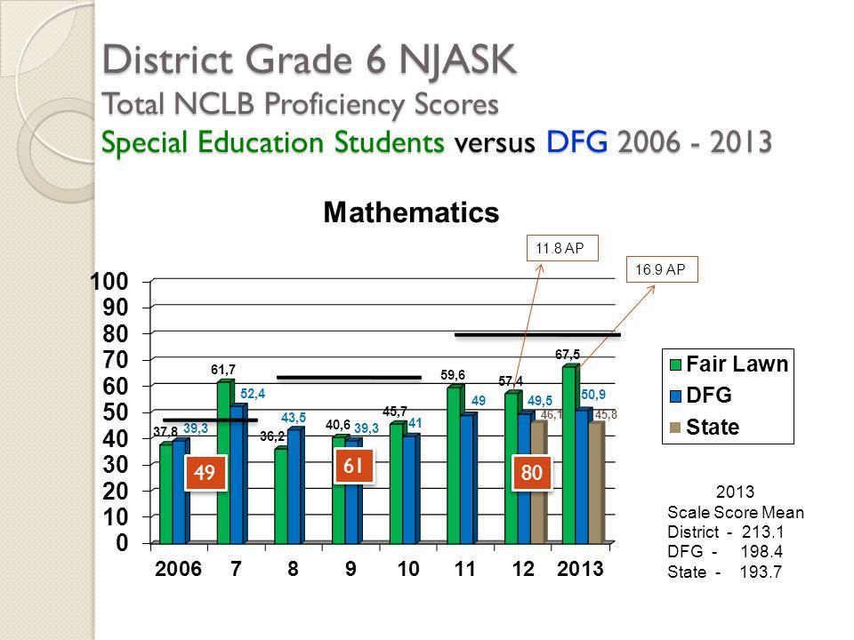 District Grade 6 NJASK Total NCLB Proficiency Scores Special Education Students versus DFG 2006 - 2013 2013 Scale Score Mean District - 213.1 DFG - 19