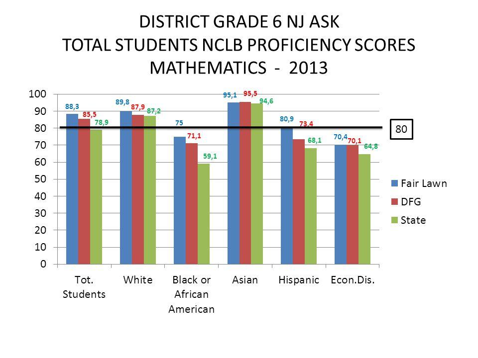DISTRICT GRADE 6 NJ ASK TOTAL STUDENTS NCLB PROFICIENCY SCORES MATHEMATICS - 2013 80