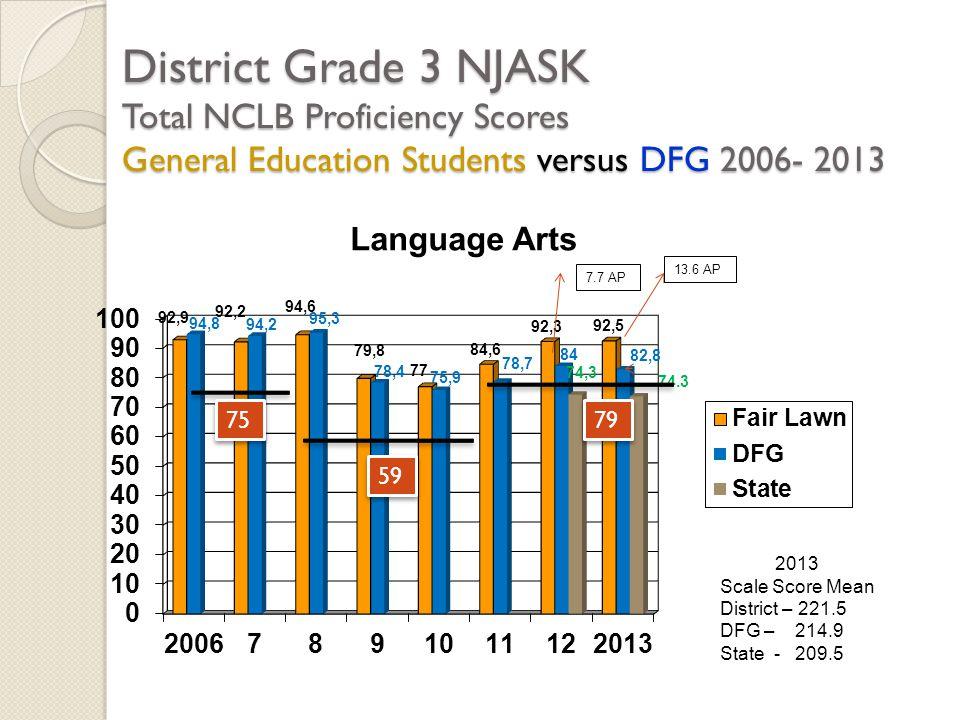 District Grade 3 NJASK Total NCLB Proficiency Scores General Education Students versus DFG 2006- 2013 2013 Scale Score Mean District – 221.5 DFG – 214