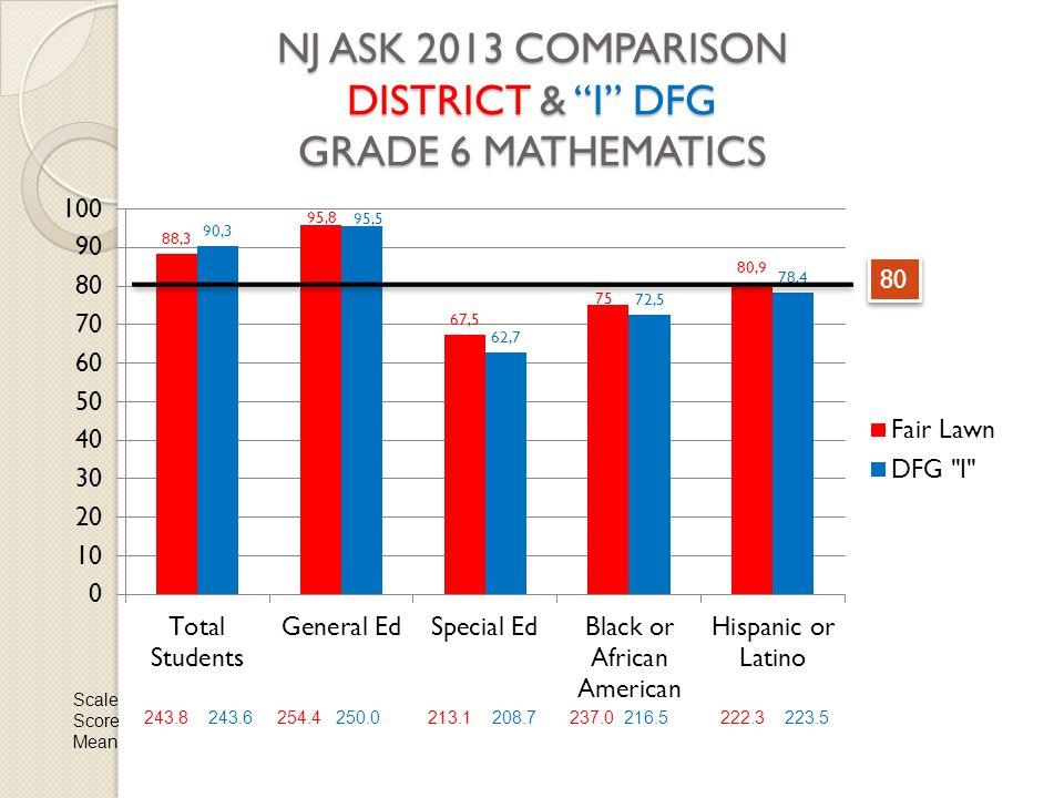 NJ ASK 2013 COMPARISON DISTRICT & I DFG GRADE 6 MATHEMATICS 80 Scale Score Mean 243.8 243.6254.4 250.0213.1 208.7237.0 216.5222.3 223.5