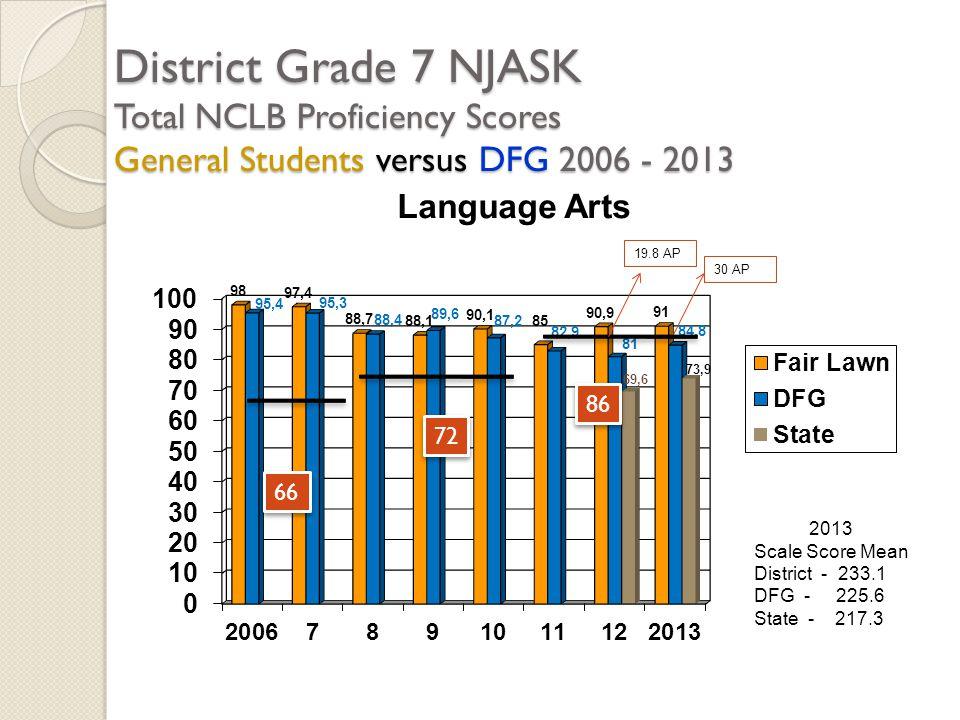 District Grade 7 NJASK Total NCLB Proficiency Scores General Students versus DFG 2006 - 2013 2013 Scale Score Mean District - 233.1 DFG - 225.6 State