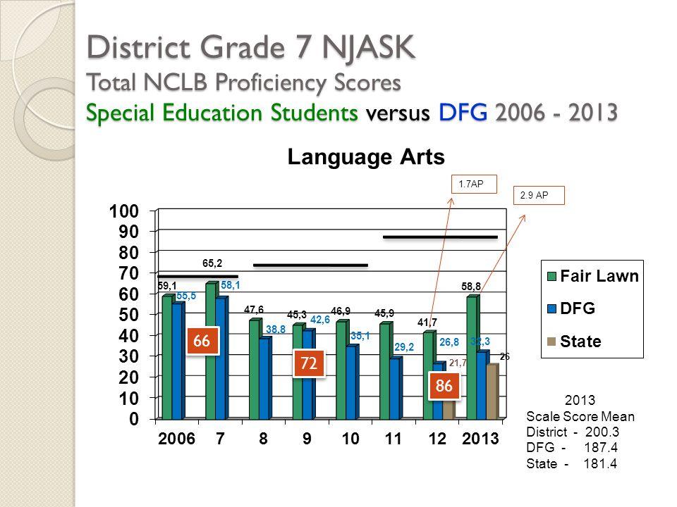 District Grade 7 NJASK Total NCLB Proficiency Scores Special Education Students versus DFG 2006 - 2013 2013 Scale Score Mean District - 200.3 DFG - 18