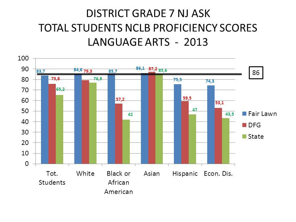 DISTRICT GRADE 7 NJ ASK TOTAL STUDENTS NCLB PROFICIENCY SCORES LANGUAGE ARTS - 2013 86