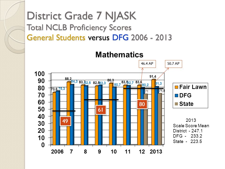 District Grade 7 NJASK Total NCLB Proficiency Scores General Students versus DFG 2006 - 2013 2013 Scale Score Mean District - 247.1 DFG - 233.2 State - 223.5 49 61 80