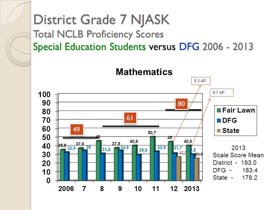District Grade 7 NJASK Total NCLB Proficiency Scores Special Education Students versus DFG 2006 - 2013 2013 Scale Score Mean District - 193.0 DFG - 18