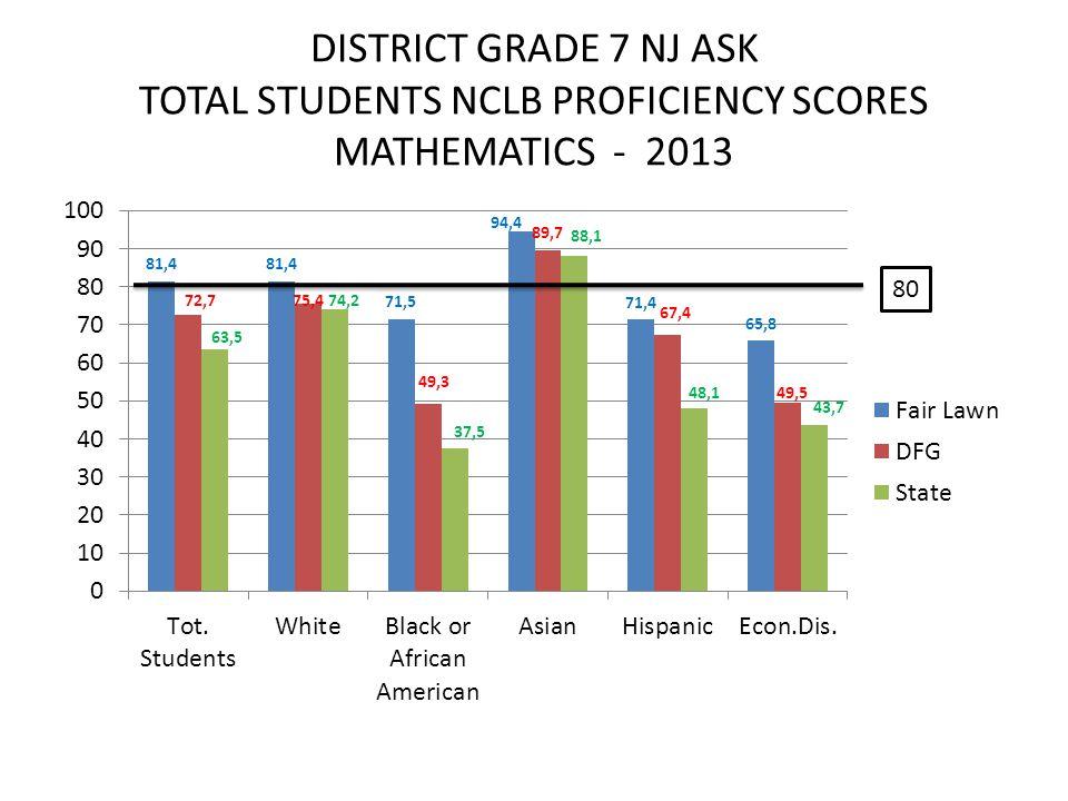DISTRICT GRADE 7 NJ ASK TOTAL STUDENTS NCLB PROFICIENCY SCORES MATHEMATICS - 2013 80