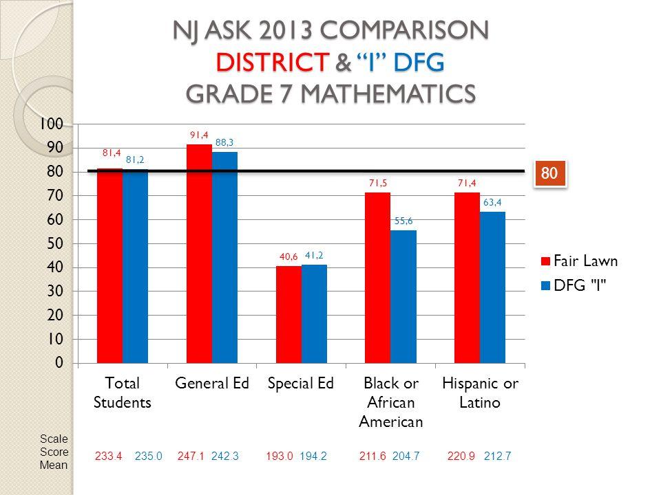 NJ ASK 2013 COMPARISON DISTRICT & I DFG GRADE 7 MATHEMATICS 80 Scale Score Mean 233.4 235.0247.1 242.3193.0 194.2211.6 204.7220.9 212.7