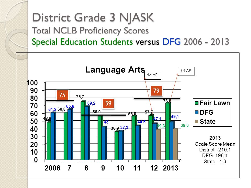 District Grade 3 NJASK Total NCLB Proficiency Scores Special Education Students versus DFG 2006 - 2013 2013 Scale Score Mean District -210.1 DFG -196.1 State -1.3 75 59 79