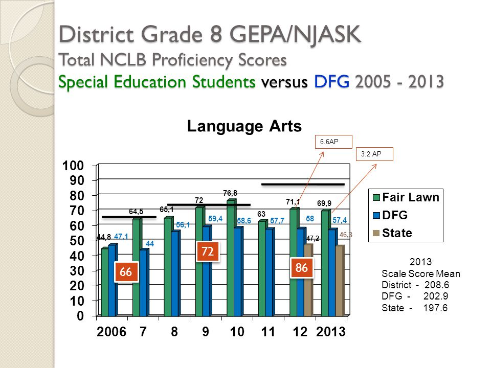 District Grade 8 GEPA/NJASK Total NCLB Proficiency Scores Special Education Students versus DFG 2005 - 2013 2013 Scale Score Mean District - 208.6 DFG - 202.9 State - 197.6 66 72 86 6.6AP