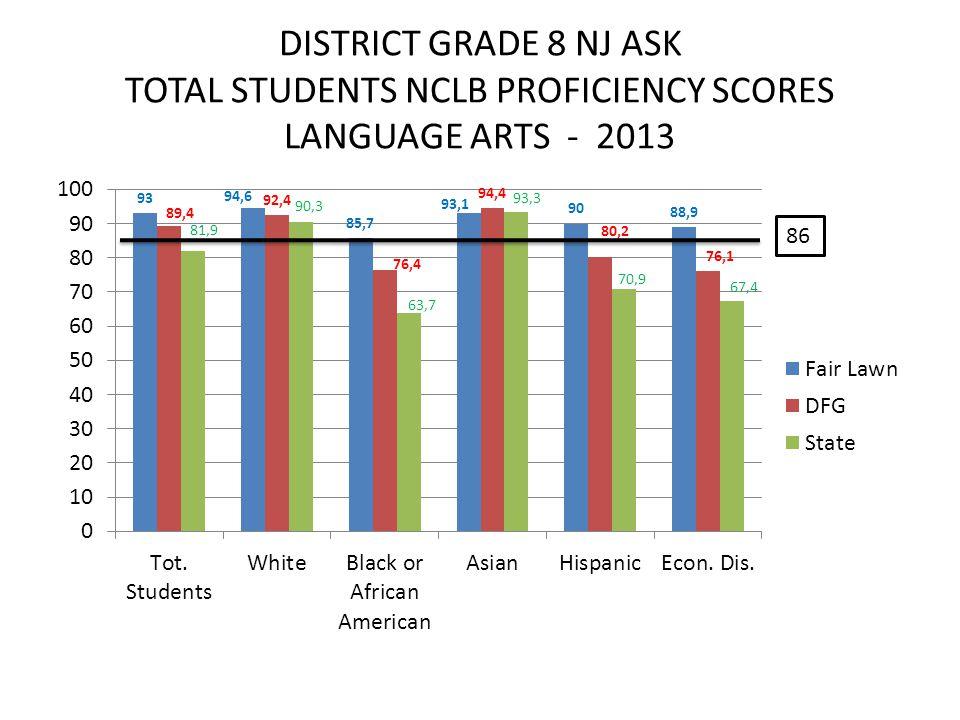 DISTRICT GRADE 8 NJ ASK TOTAL STUDENTS NCLB PROFICIENCY SCORES LANGUAGE ARTS - 2013 86