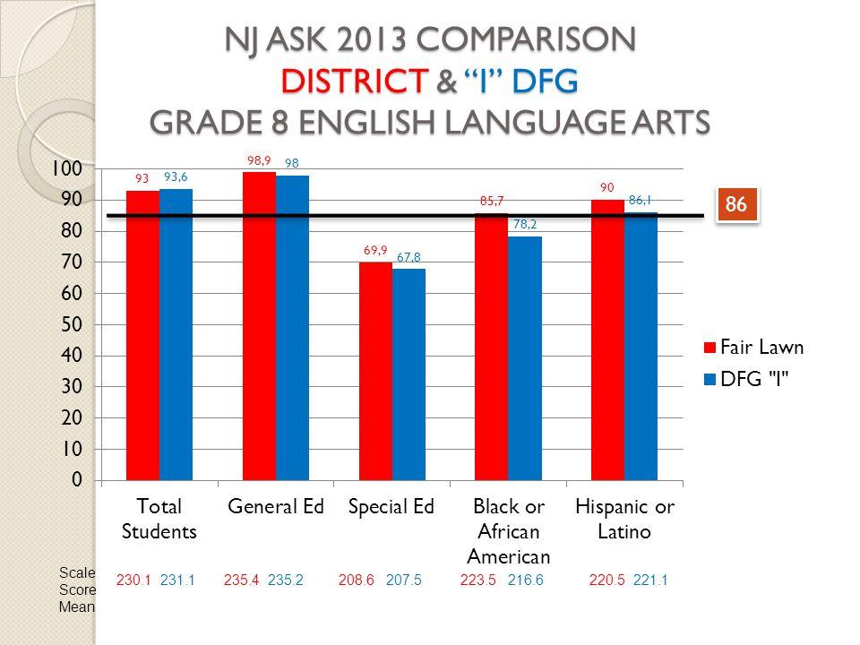 NJ ASK 2013 COMPARISON DISTRICT & I DFG GRADE 8 ENGLISH LANGUAGE ARTS 86 Scale Score Mean 230.1 231.1235.4 235.2208.6 207.5223.5 216.6220.5 221.1