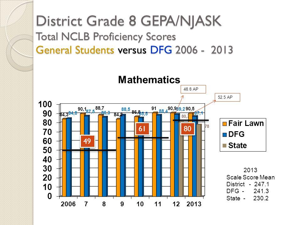 District Grade 8 GEPA/NJASK Total NCLB Proficiency Scores General Students versus DFG 2006 - 2013 2013 Scale Score Mean District - 247.1 DFG - 241.3 S