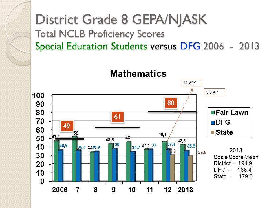 District Grade 8 GEPA/NJASK Total NCLB Proficiency Scores Special Education Students versus DFG 2006 - 2013 2013 Scale Score Mean District - 194.9 DFG
