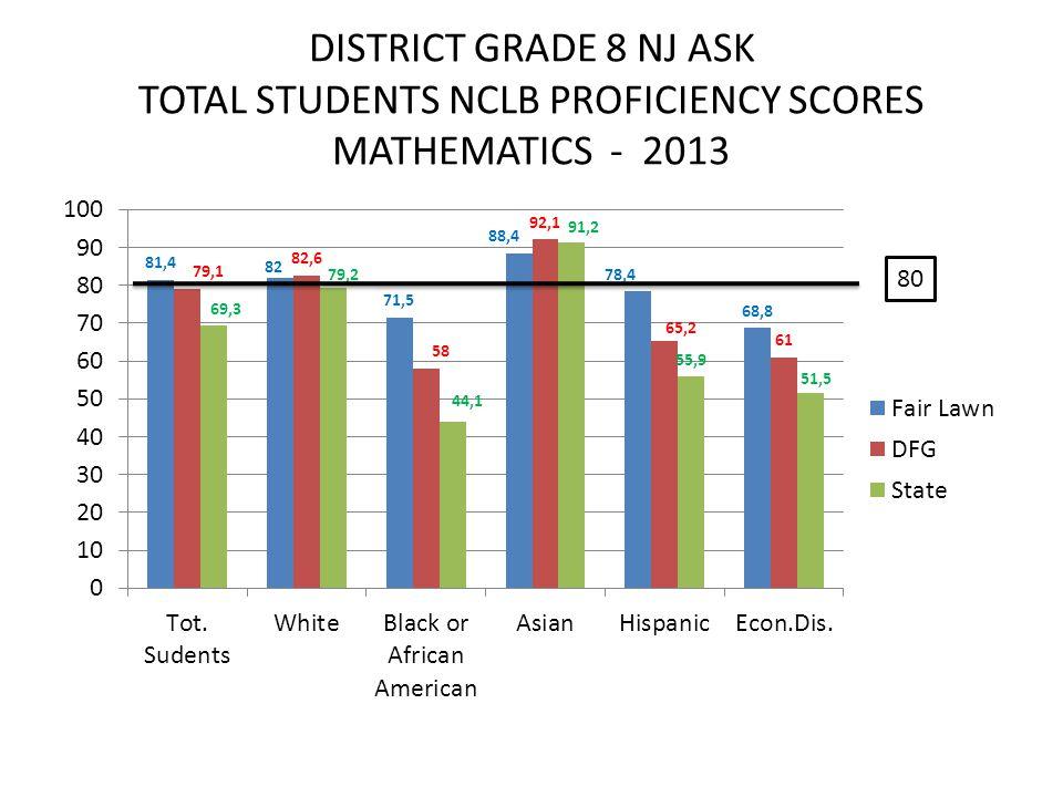 DISTRICT GRADE 8 NJ ASK TOTAL STUDENTS NCLB PROFICIENCY SCORES MATHEMATICS - 2013 80