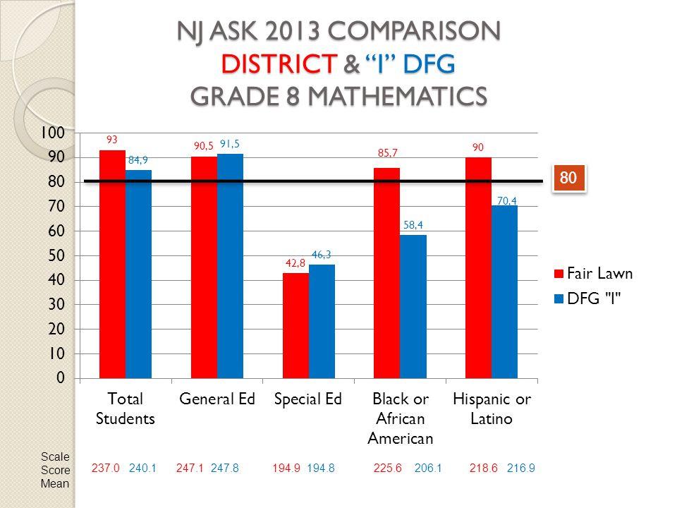 NJ ASK 2013 COMPARISON DISTRICT & I DFG GRADE 8 MATHEMATICS 80 Scale Score Mean 237.0 240.1247.1 247.8194.9 194.8225.6 206.1218.6 216.9