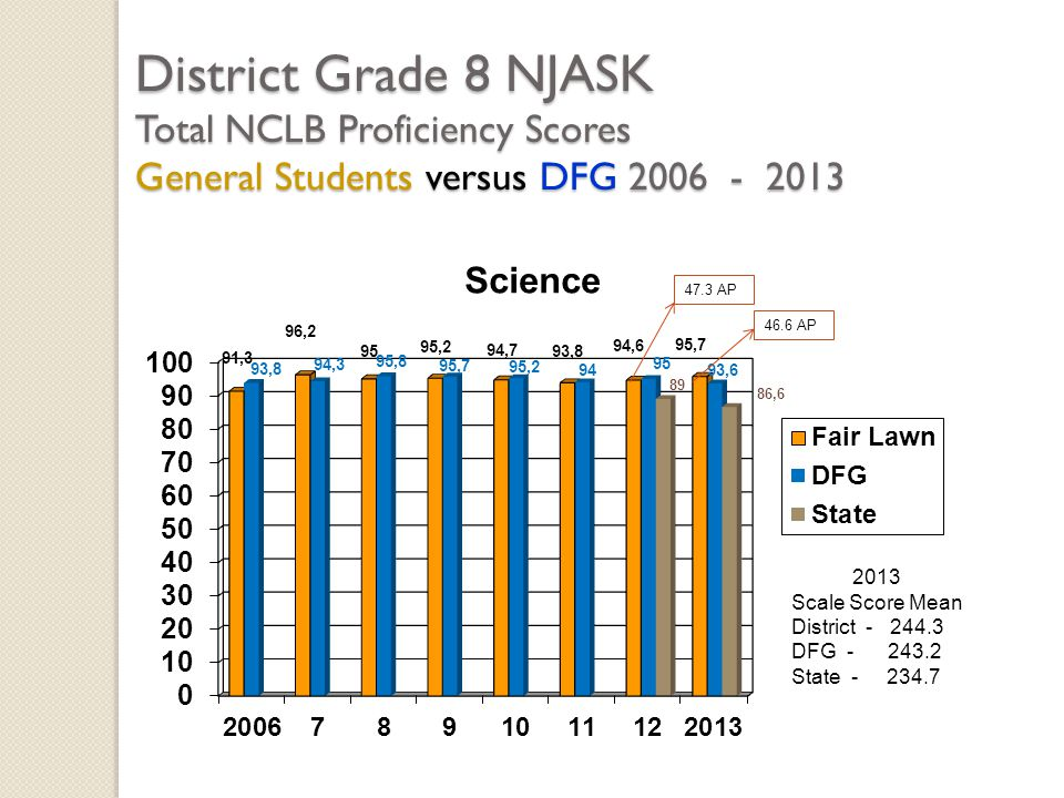 District Grade 8 NJASK Total NCLB Proficiency Scores General Students versus DFG 2006 - 2013 2013 Scale Score Mean District - 244.3 DFG - 243.2 State - 234.7 47.3 AP