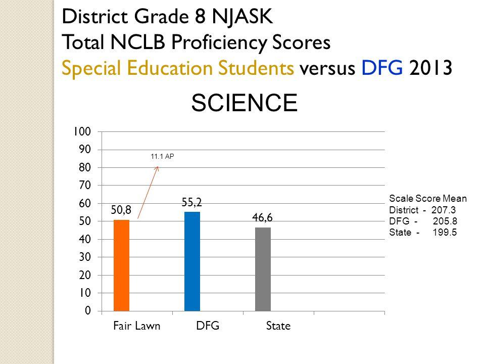 District Grade 8 NJASK Total NCLB Proficiency Scores Special Education Students versus DFG 2013 SCIENCE 11.1 AP Scale Score Mean District - 207.3 DFG