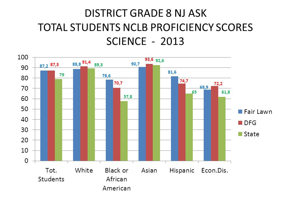 DISTRICT GRADE 8 NJ ASK TOTAL STUDENTS NCLB PROFICIENCY SCORES SCIENCE - 2013