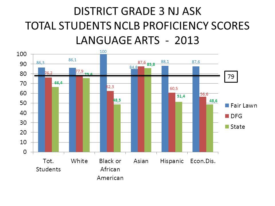 DISTRICT GRADE 3 NJ ASK TOTAL STUDENTS NCLB PROFICIENCY SCORES LANGUAGE ARTS - 2013 79