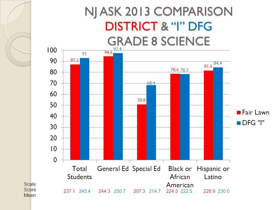 NJ ASK 2013 COMPARISON DISTRICT & I DFG GRADE 8 SCIENCE Scale Score Mean 237.1 245.4244.3 250.7207.3 214.7224.5 222.5226.9 230.0