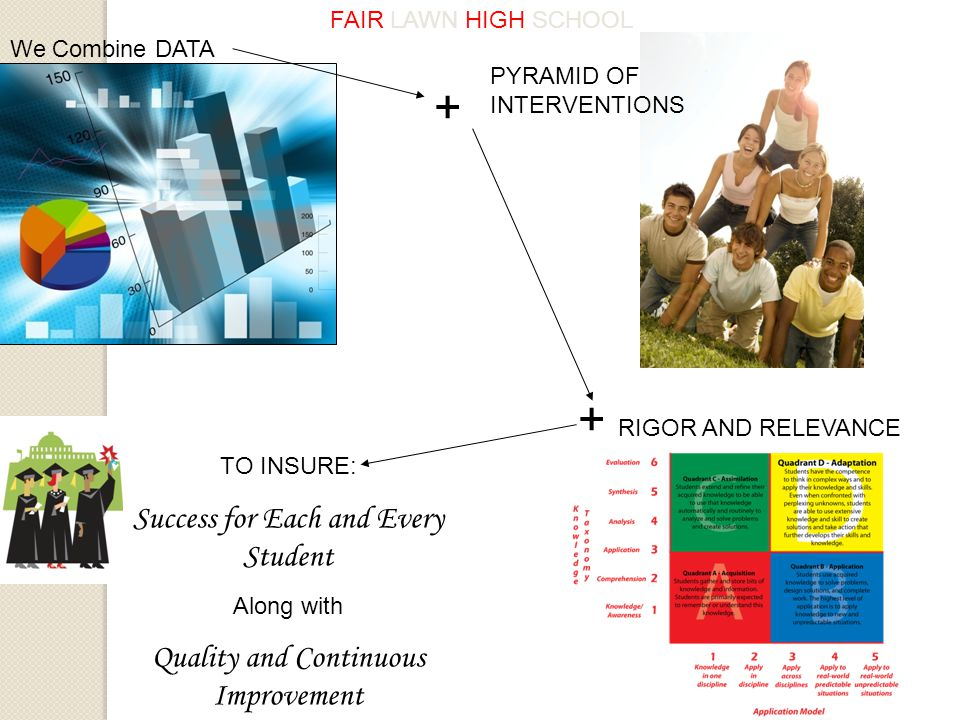 We Combine DATA PYRAMID OF INTERVENTIONS TO INSURE: Success for Each and Every Student Along with Quality and Continuous Improvement FAIR LAWN HIGH SCHOOL RIGOR AND RELEVANCE + +