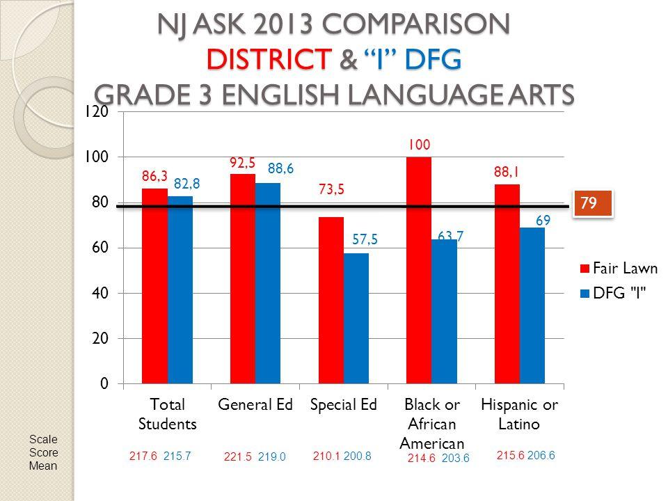 NJ ASK 2013 COMPARISON DISTRICT & I DFG GRADE 3 ENGLISH LANGUAGE ARTS 79 Scale Score Mean 217.6 215.7