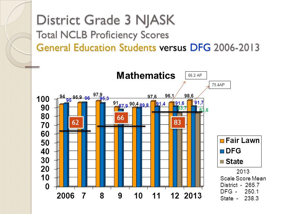 District Grade 3 NJASK Total NCLB Proficiency Scores General Education Students versus DFG 2006-2013 2013 Scale Score Mean District - 265.7 DFG - 250.