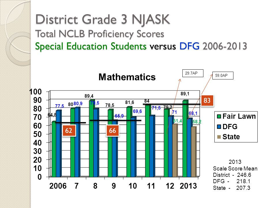 District Grade 3 NJASK Total NCLB Proficiency Scores Special Education Students versus DFG 2006-2013 2013 Scale Score Mean District - 246.6 DFG - 218.1 State - 207.3 62 66 83 29.7AP