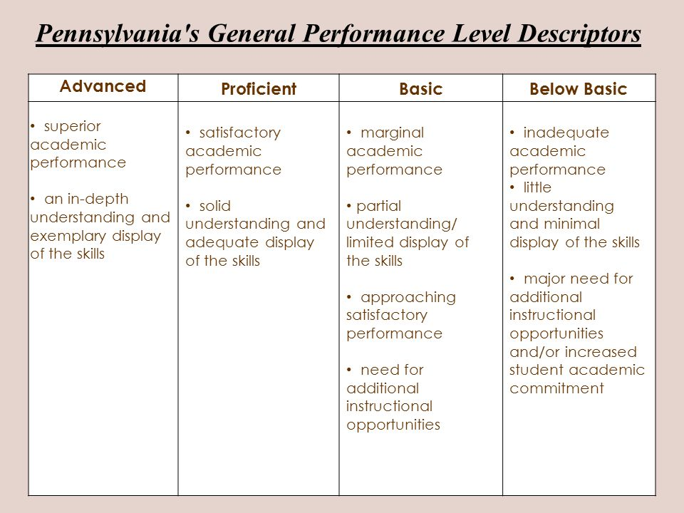 Pennsylvania s General Performance Level Descriptors Advanced ProficientBasicBelow Basic superior academic performance an in-depth understanding and exemplary display of the skills satisfactory academic performance solid understanding and adequate display of the skills marginal academic performance partial understanding/ limited display of the skills approaching satisfactory performance need for additional instructional opportunities inadequate academic performance little understanding and minimal display of the skills major need for additional instructional opportunities and/or increased student academic commitment