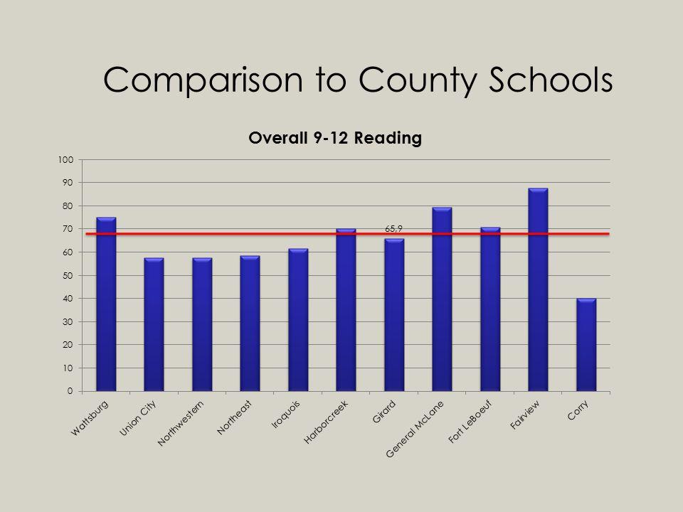 Comparison to County Schools