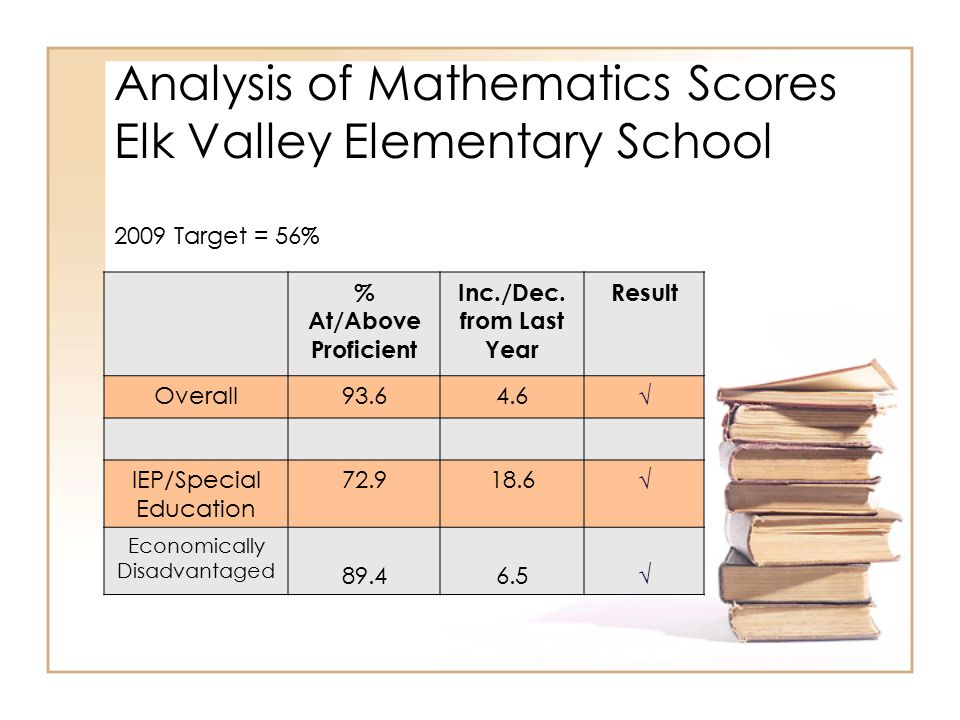 Analysis of Mathematics Scores Elk Valley Elementary School % At/Above Proficient Inc./Dec. from Last Year Result Overall93.64.6 √ IEP/Special Educati