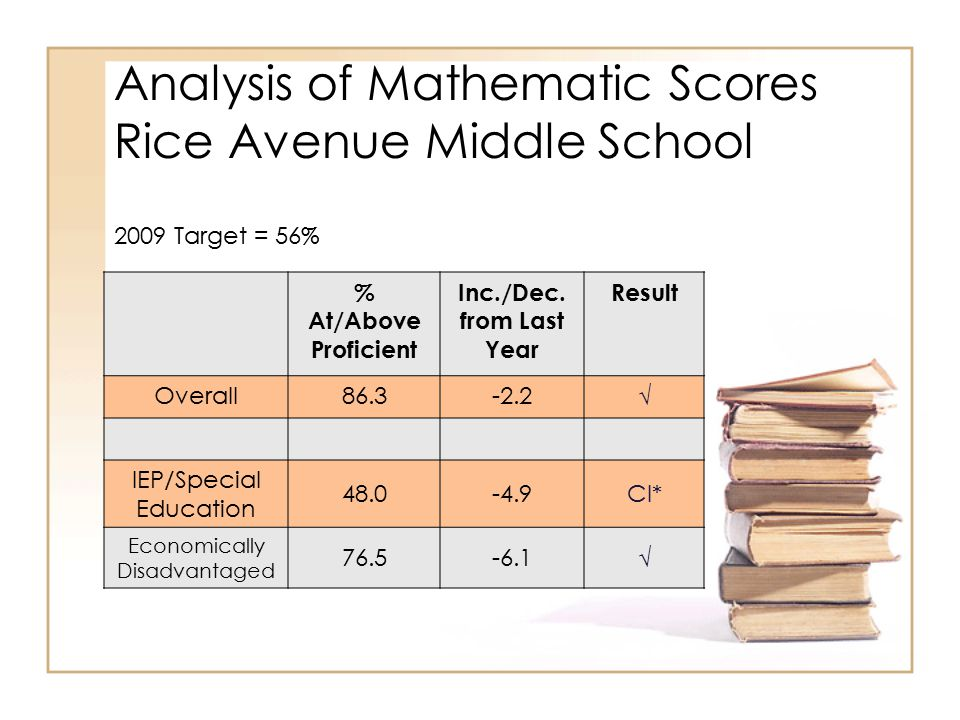 Analysis of Mathematic Scores Rice Avenue Middle School % At/Above Proficient Inc./Dec.