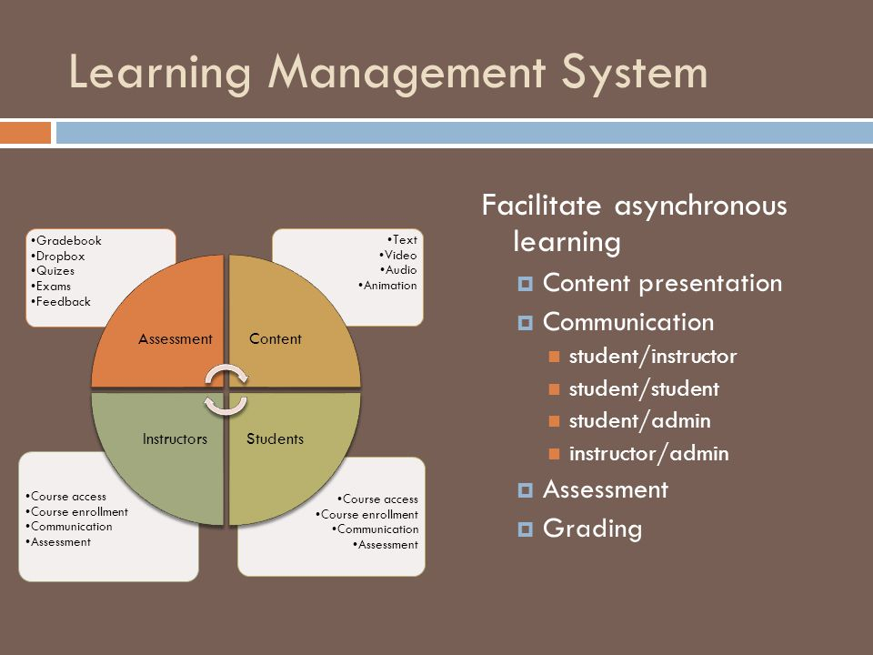 Learning Management System Course access Course enrollment Communication Assessment Course access Course enrollment Communication Assessment Text Video Audio Animation Gradebook Dropbox Quizes Exams Feedback AssessmentContent StudentsInstructors Facilitate asynchronous learning  Content presentation  Communication student/instructor student/student student/admin instructor/admin  Assessment  Grading