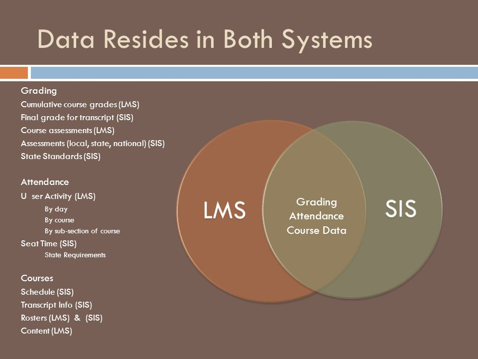 Data Resides in Both Systems LMS SIS Grading Attendance Course Data Grading Cumulative course grades (LMS) Final grade for transcript (SIS) Course assessments (LMS) Assessments (local, state, national) (SIS) State Standards (SIS) Attendance U ser Activity (LMS) By day By course By sub-section of course Seat Time (SIS) State Requirements Courses Schedule (SIS) Transcript Info (SIS) Rosters (LMS) & (SIS) Content (LMS)