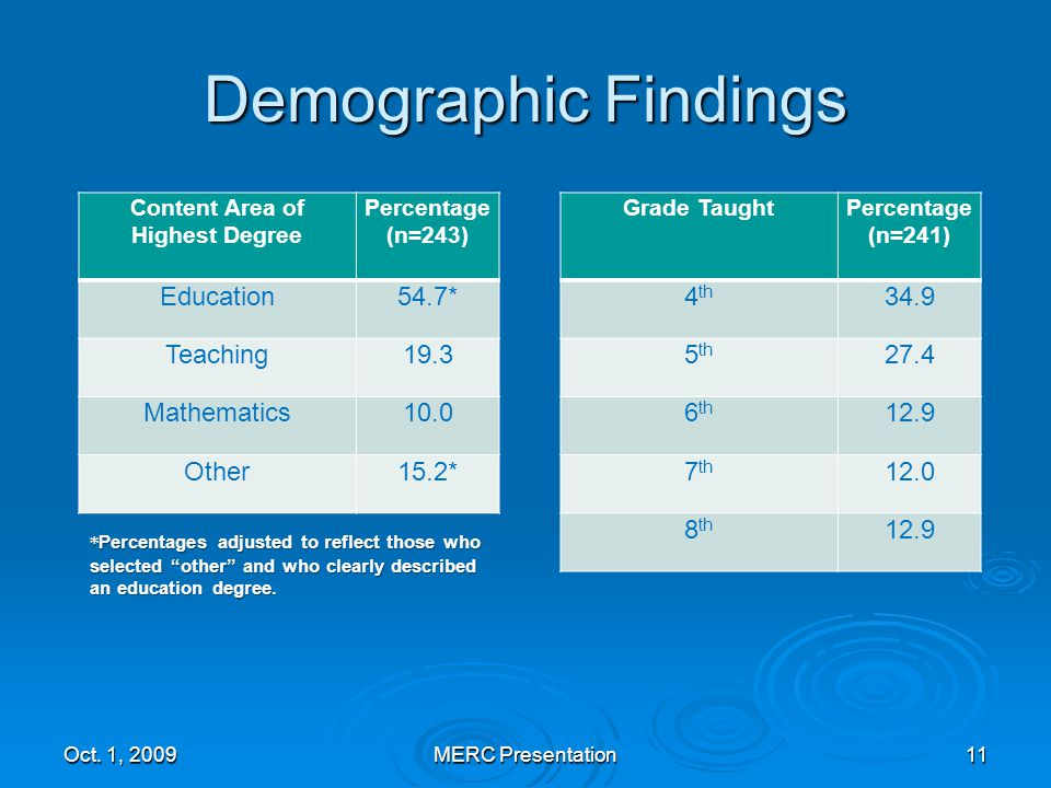 Demographic Findings Content Area of Highest Degree Percentage (n=243) Education54.7* Teaching19.3 Mathematics10.0 Other15.2* Oct.