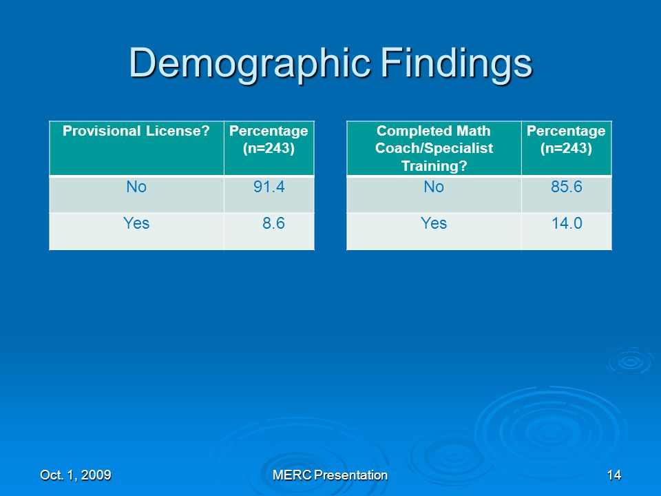 Demographic Findings Provisional License Percentage (n=243) No91.4 Yes 8.6 Oct.