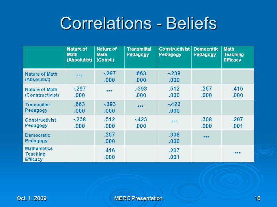 Correlations - Beliefs Oct.