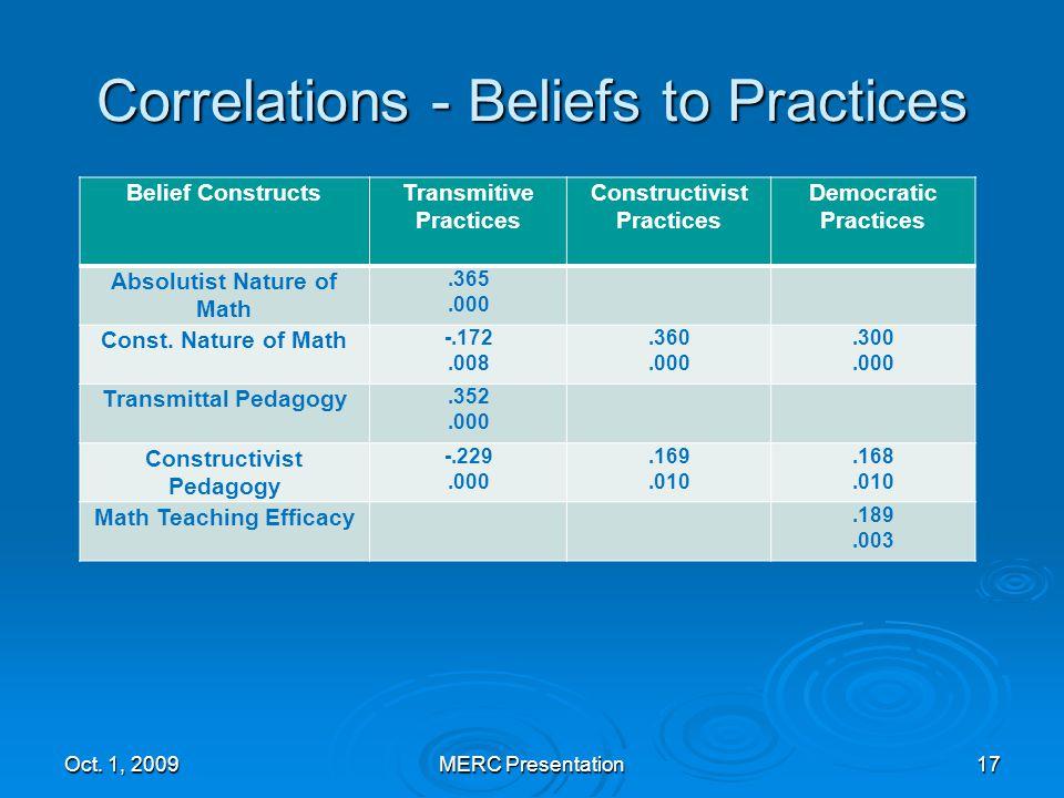 Correlations - Beliefs to Practices Oct.