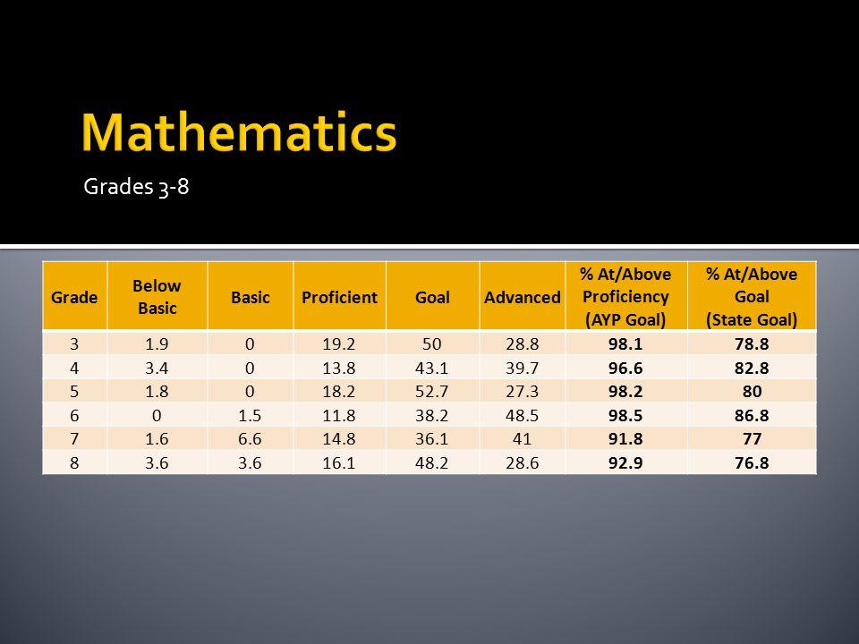 GradeYearBelow BasicBasicProficientGoalAdvanced % At/Above Proficiency% At/Above Goal 3201071417.536.824.678.961.4 3201110.3 13.85015.579.365.5 320123.85.89.646.234.690.480.8 420101.44.320.34231.994.273.9 420111.83.515.833.345.694.778.9 420123.51.810.542.1 94.784.2 520101.54.618.556.918.593.875.4 520110320.941.834.39776.1 520125.48.917.939.328.685.767.9