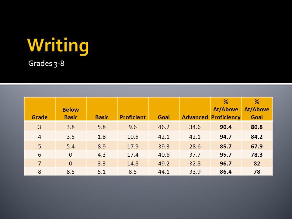 Grades 3-8 Grade Below BasicBasicProficientGoalAdvanced % At/Above Proficiency % At/Above Goal 33.85.89.646.234.690.480.8 43.51.810.542.1 94.784.2 55.48.917.939.328.685.767.9 604.317.440.637.795.778.3 703.314.849.232.896.782 88.55.18.544.133.986.478
