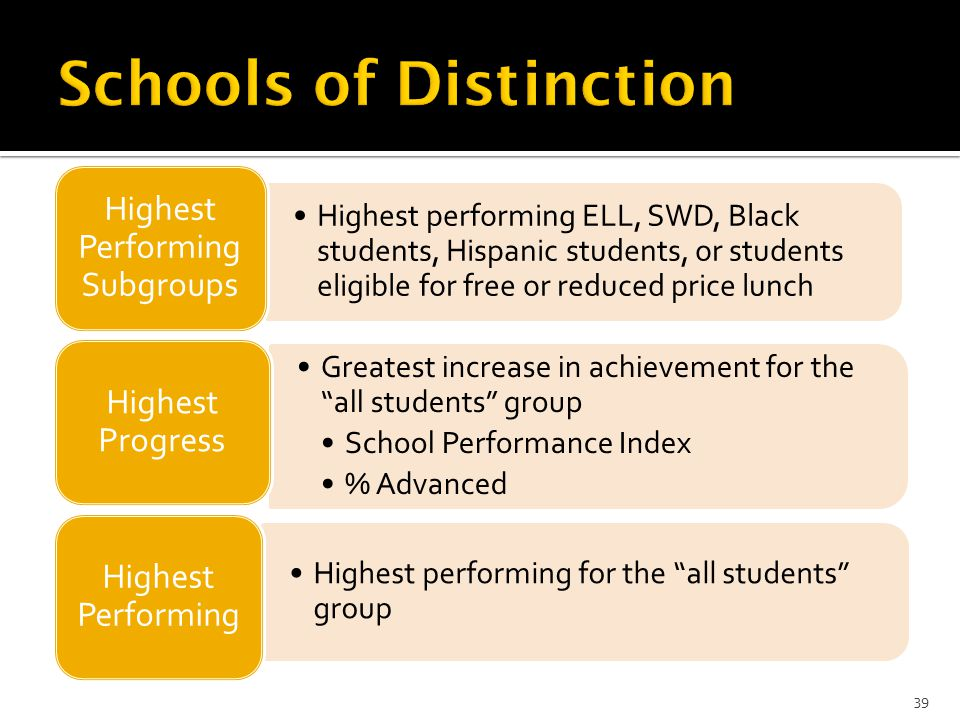 Highest performing ELL, SWD, Black students, Hispanic students, or students eligible for free or reduced price lunch Highest Performing Subgroups Greatest increase in achievement for the all students group School Performance Index % Advanced Highest Progress Highest performing for the all students group Highest Performing 39