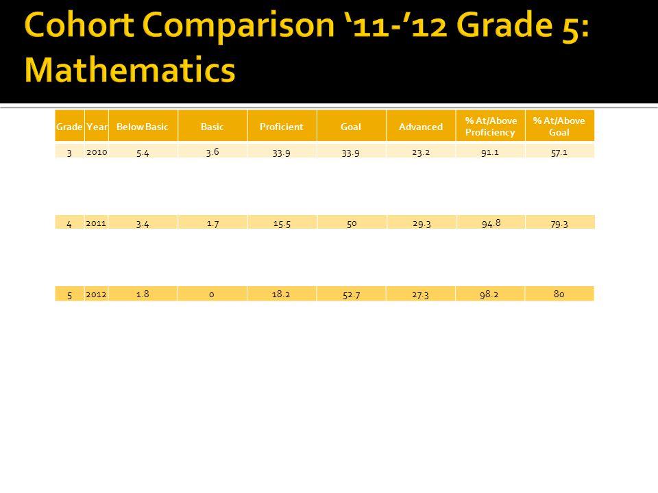 CMT Level of Performance Credit Advanced & Goal1.0 Proficient0.67 Basic0.33 Below Basic0.0 MASSkills Checklist Credit GoalIndependent1.0 Proficient 0.50 Basic 0.0