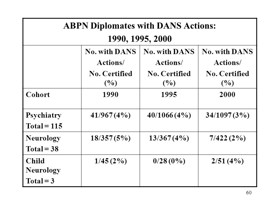 60 ABPN Diplomates with DANS Actions: 1990, 1995, 2000 No. with DANS Actions/ No. Certified (%) No. with DANS Actions/ No. Certified (%) No. with DANS