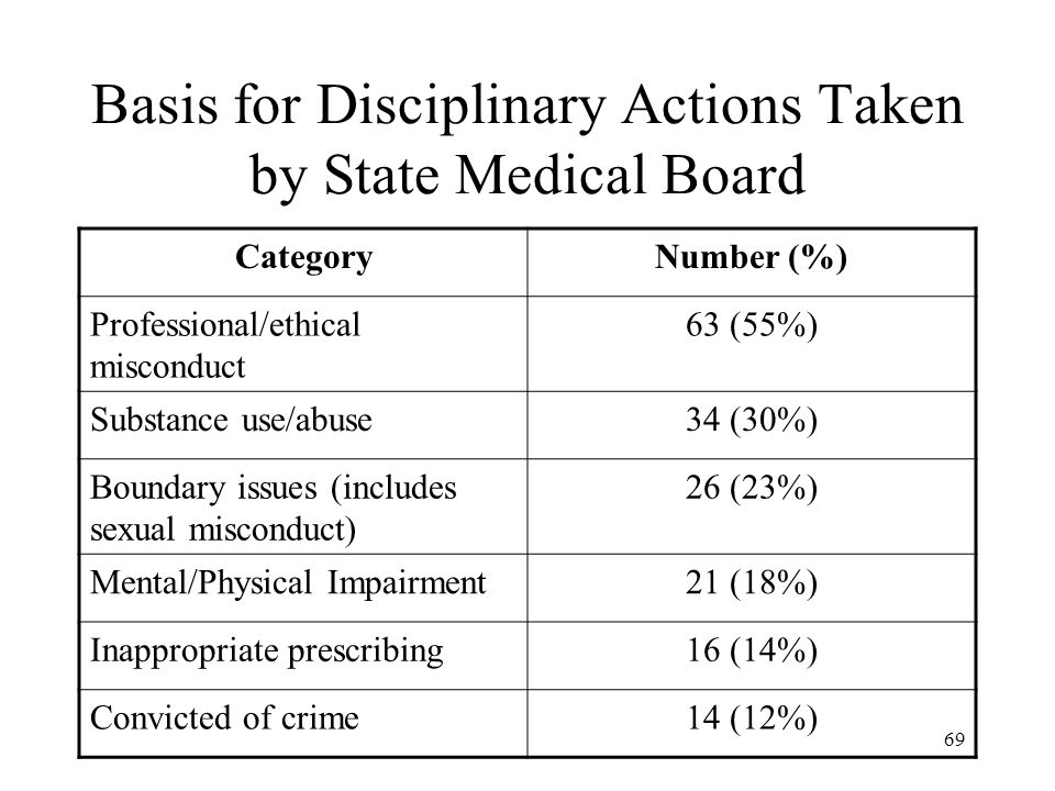 69 Basis for Disciplinary Actions Taken by State Medical Board CategoryNumber (%) Professional/ethical misconduct 63 (55%) Substance use/abuse34 (30%)