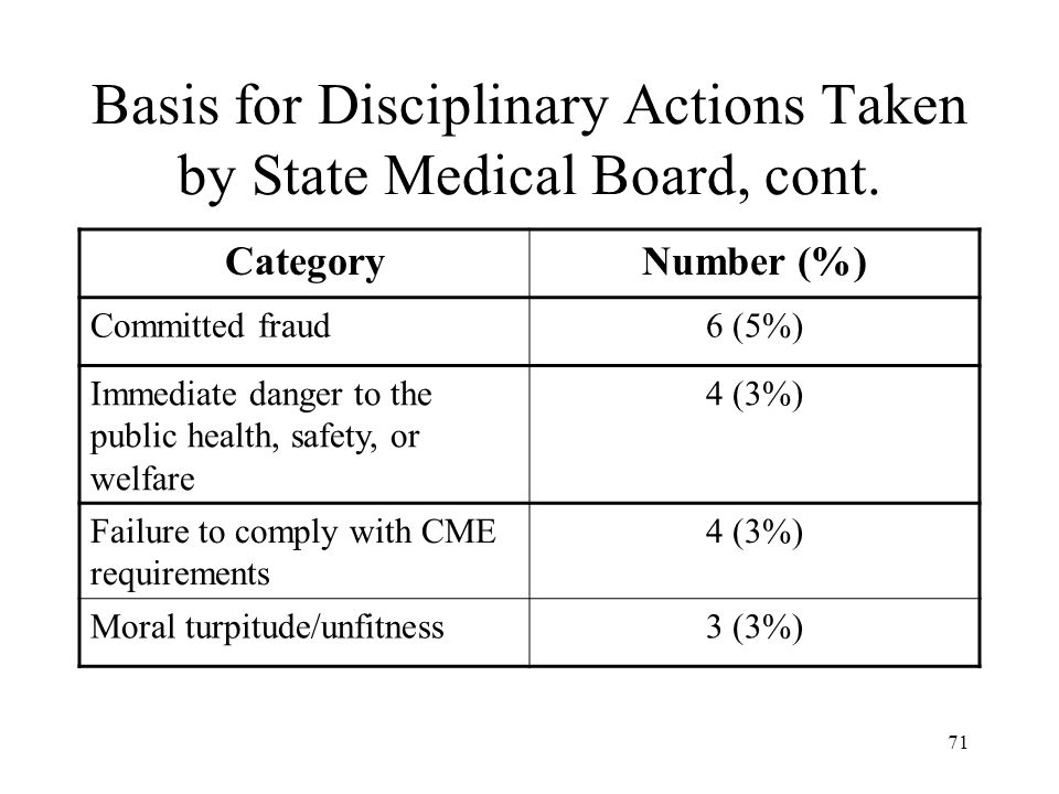 71 Basis for Disciplinary Actions Taken by State Medical Board, cont. CategoryNumber (%) Committed fraud6 (5%) Immediate danger to the public health,