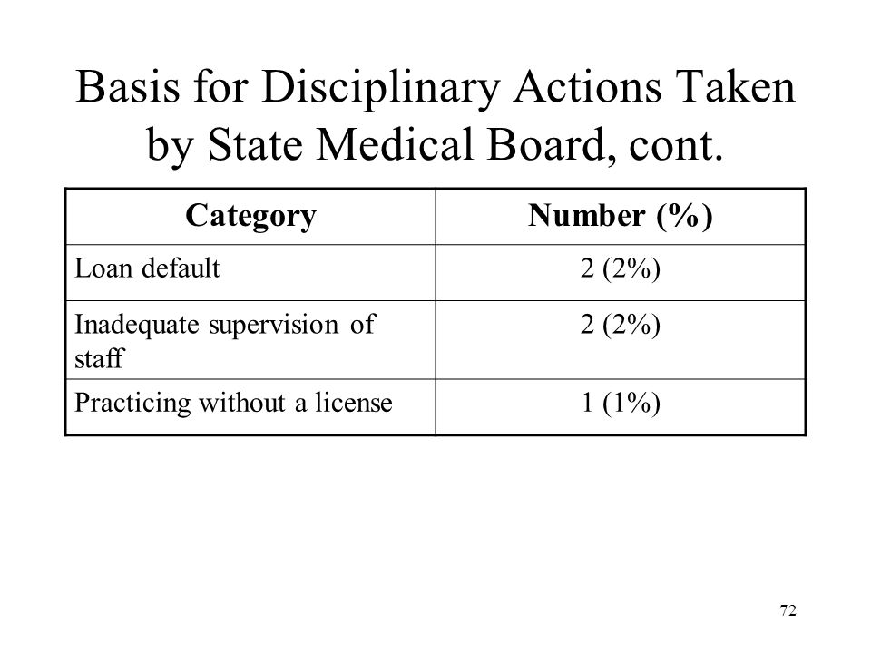 72 Basis for Disciplinary Actions Taken by State Medical Board, cont.