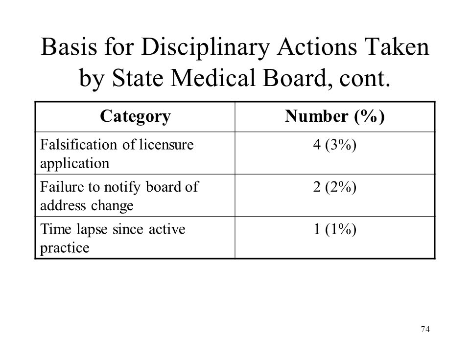 74 Basis for Disciplinary Actions Taken by State Medical Board, cont. CategoryNumber (%) Falsification of licensure application 4 (3%) Failure to noti