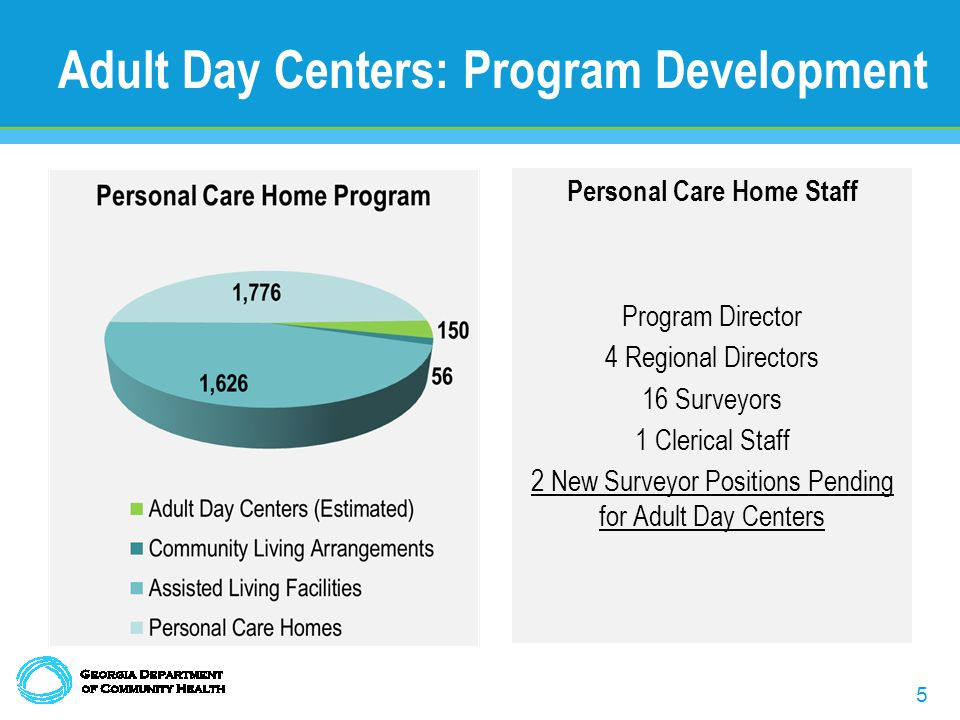 5 Adult Day Centers: Program Development Personal Care Home Staff Program Director 4 Regional Directors 16 Surveyors 1 Clerical Staff 2 New Surveyor Positions Pending for Adult Day Centers