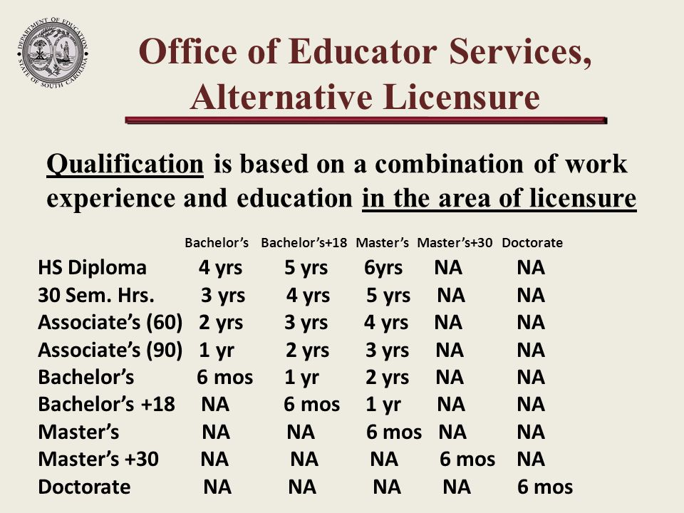 Qualification is based on a combination of work experience and education in the area of licensure Office of Educator Services, Alternative Licensure Bachelor's Bachelor's+18 Master's Master's+30 Doctorate HS Diploma 4 yrs 5 yrs 6yrs NANA 30 Sem.